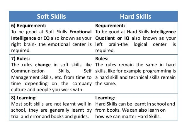 Mca I Ecls U 1 Introduction And Basics Of Soft Skills