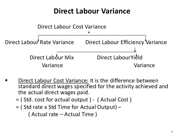 direct labour 'total labor includes direct labor and all indirect expenses associated with labor, to be used in the fcs phase i period of performance' 'these provisions, which defined a costing method based on hourly rates for machines, for direct labour or for workshops, were based on a note describing renault's method.