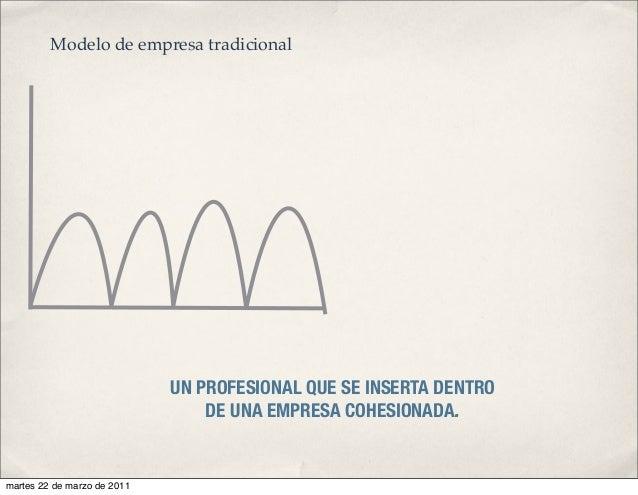 UN PROFESIONAL QUE SE INSERTA DENTRO DE UNA EMPRESA COHESIONADA. Modelo de empresa tradicional martes 22 de marzo de 2011