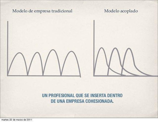 UN PROFESIONAL QUE SE INSERTA DENTRO DE UNA EMPRESA COHESIONADA. Modelo de empresa tradicional Modelo acoplado martes 22 d...