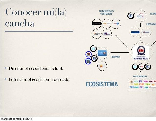 Conocer mi(la) cancha ✤ Diseñar el ecosistema actual. ✤ Potenciar el ecosistema deseado. ECOSISTEMA GENERACIÓN DE CONTENID...