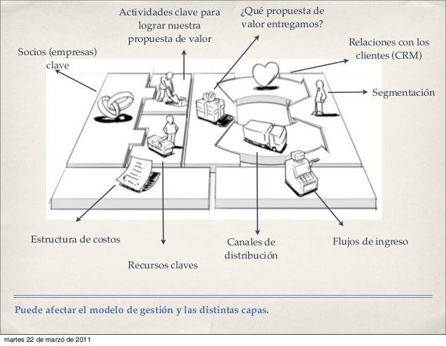 Puede afectar el modelo de gestión y las distintas capas. Socios (empresas) clave Actividades clave para lograr nuestra pr...