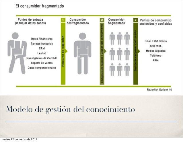 Modelo de gestión del conocimiento martes 22 de marzo de 2011