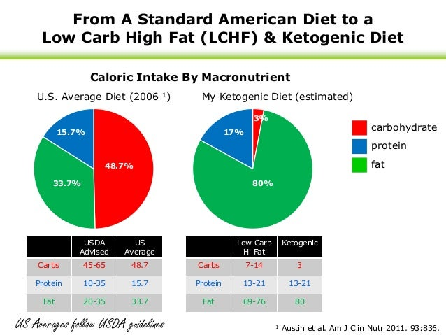 conventional diet vs keto diet