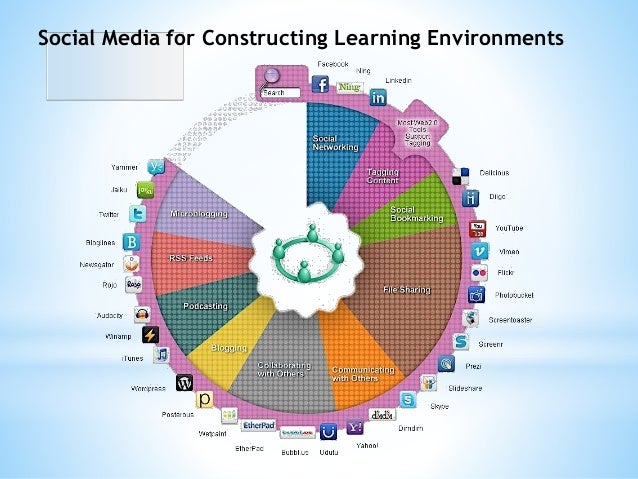 Social Media for Constructing Learning Environments