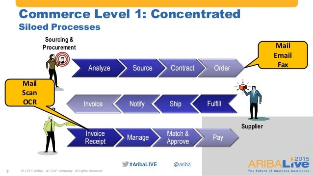#AribaLIVE @ariba Commerce Level 1: Concentrated Siloed Processes Sourcing & Procurement Supplier AP Mail Email Fax Mail S...