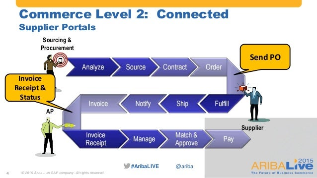 #AribaLIVE @ariba Commerce Level 2: Connected Supplier Portals Sourcing & Procurement AP Supplier Send PO Invoice Receipt ...