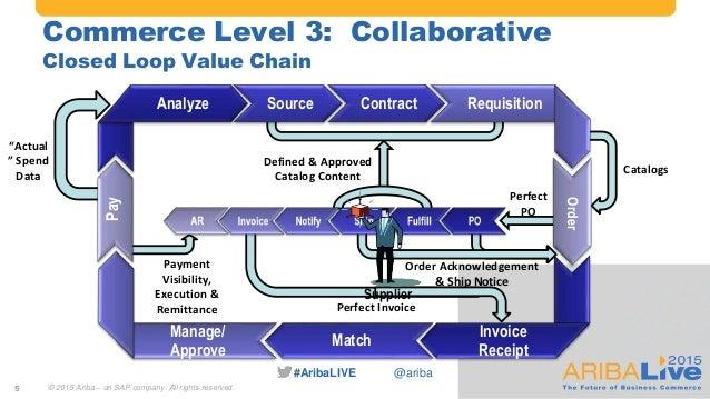procure to pay process flow pdf