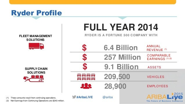 #AribaLIVE @ariba Ryder Profile 6 FLEET MANAGEMENT SOLUTIONS SUPPLY CHAIN SOLUTIONS (1) These amounts result from continui...