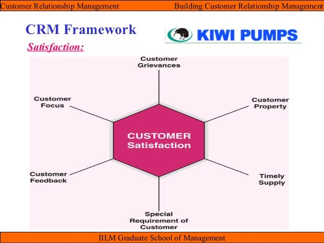 a strategic framework for customer relationship Customer relationship management customer-centric strategic planning: integrating crm in online a strategic framework for customer relationship.