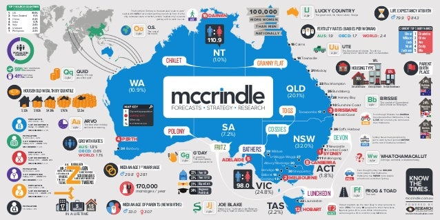 McCrindle Australia Defined Wall Infographic - Australia map infographic