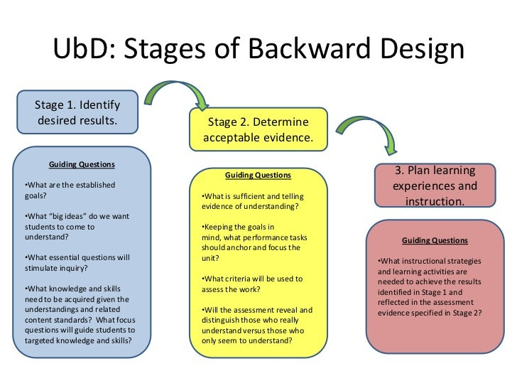 UbD: Stages of Backward Design  Stage 1. Identify  desired results.                  Stage 2. Determine                   ...