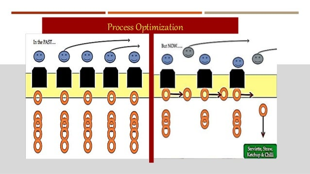 burger manufacturing process management What makes managing constraints even more challenging is that bottlenecks   lean manufacturing, and six sigma as applied to a restaurant can be  now,  consider the following process map for a typical burger king.