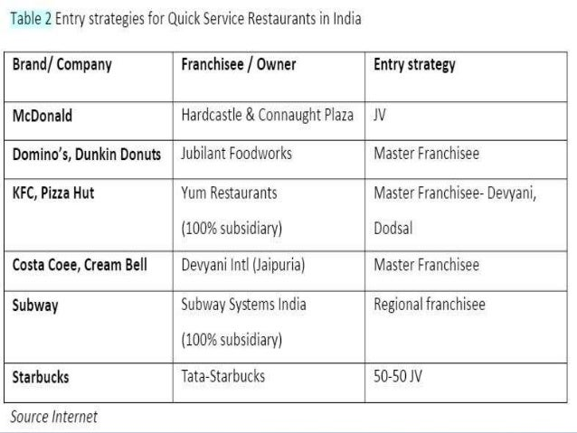 analysis of mcdonalds expansion strategy Mcdonald's corp: a short swot analysis iason dalavagas  expansion plans: mcdonald's is always on the lookout to expand its market share while the markets in north america and europe are fairly saturated, there are opportunities in more underdeveloped nations  a new ceo and strategy should help to provide more stability at the.