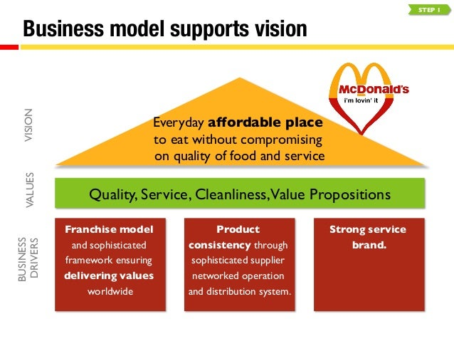 mcdonalds business plan ppt