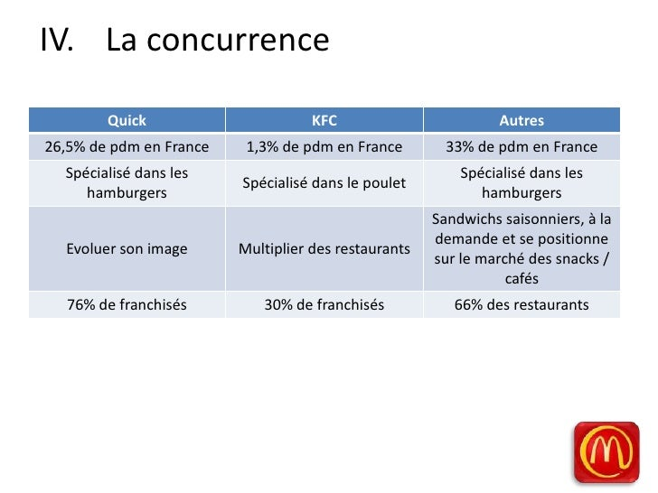 Mapping Concurrentiel Fast Food