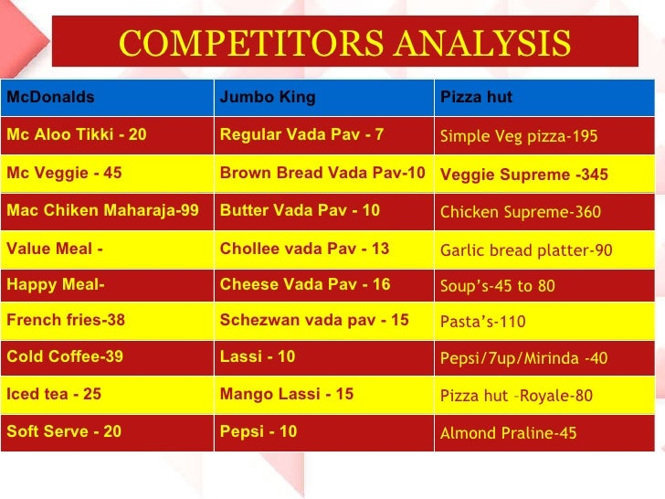 pestel analysis of pizzahut Kfc swot analysis 2013 strengths, weaknesses second best global brand in fast food industry in terms of value ($ 6 billion) original 11 herbs and spices recipe strong position in emerging china combination of kfc – pizza hut and kfc – taco bell kfc is the market leader in the world among.