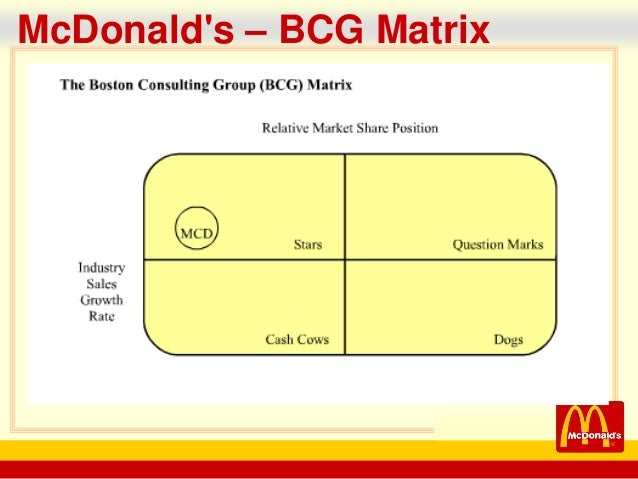 swot matrix for mcdonald s Mcdonald s corporation a strategic management case study www swot matrix 66 mcdonalds space no value in producing a bcg matrix mcdonalds would be.