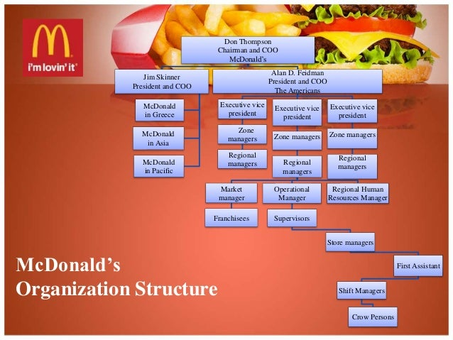 McDonalds Process Flow Chart ( Flowchart)