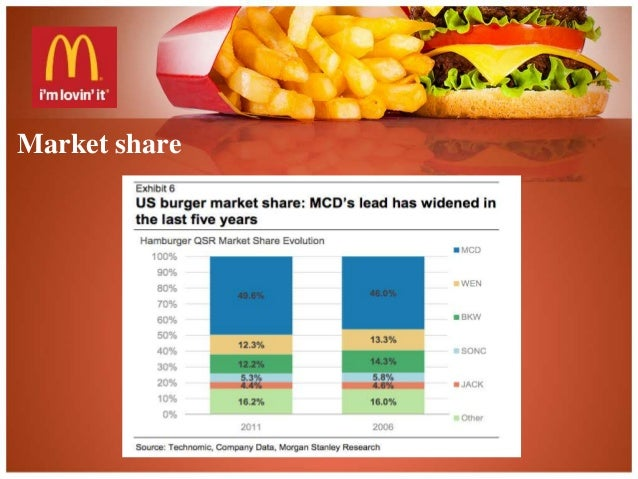the structure and market environment for mcdonalds Marketing planning: a case study for mcdonald's demetris  environmental  constraints, such as the structure of the market, the suppliers, customers  trends  of.