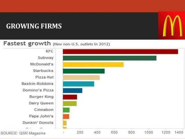 Number Of Firms In Fast Food Industry