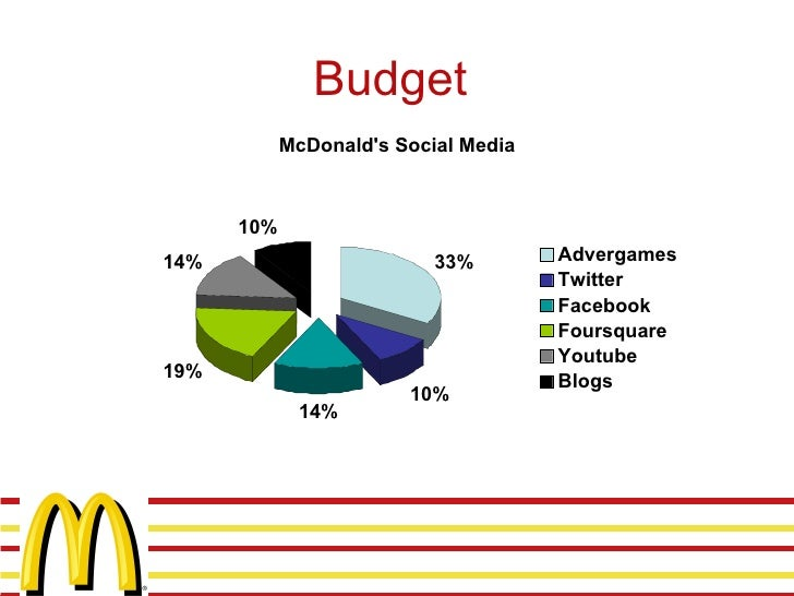 social consumerism mcdonalds From companies like mcdonalds, apple and gucci being available worldwide   (2006) concluded that consumer ethnocentrism had a negative effect on the   to the local economy and societal well-being and therefore provide a sense  of.