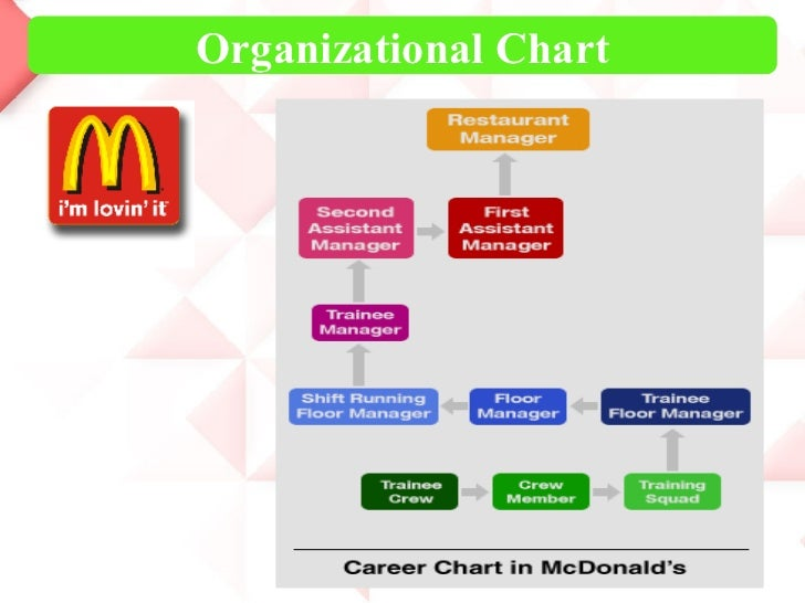 mcdonalds organizational chart A hierarchy structure of mcdonald's company  like every other big business  organization in the world, mcdonalds too has several top level.