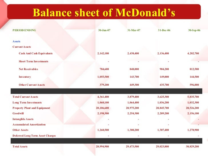 financial statement ratios and trend analysis mcdonalds and burger king Investment analysis team 9  profitability assumed figures are as of fy  2012 mcdonald's burger king yum 312% 267% 168%  solvency debt-to- asset ratio financial leverage ratio debt-to-equity ratio 24.