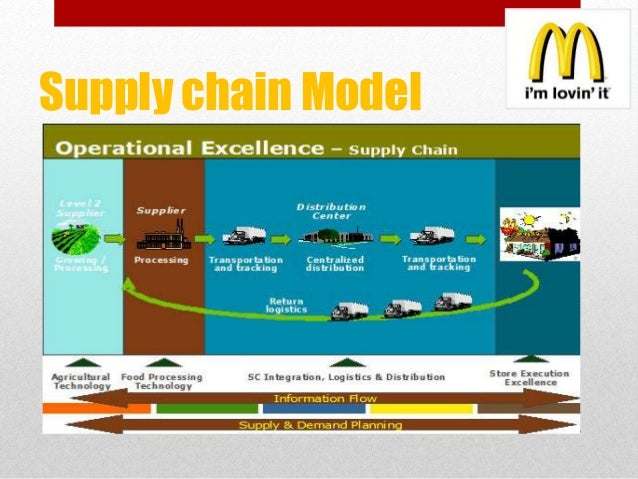 mac donalds supply chain in india