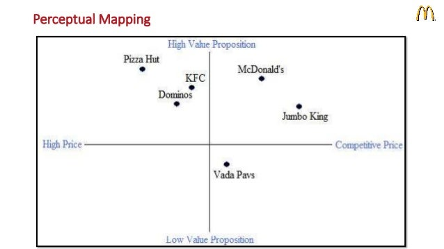 perceptual map of dominos