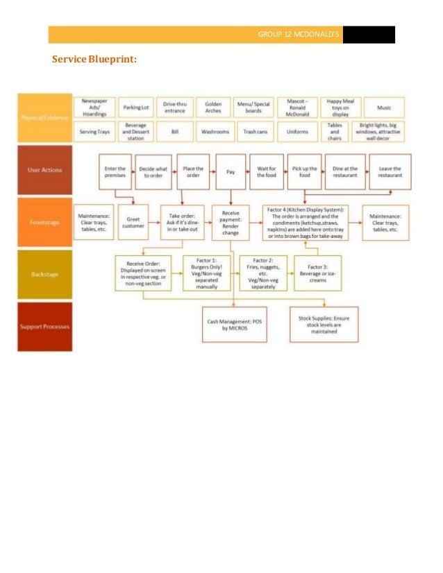 Mcdonaldsservice blueprint group 12 mcdonalds service blueprint malvernweather Choice Image