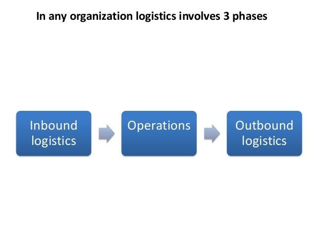 inbound outbound logistics and fsms Mis chapter 3 information systems for competitive advantage study play outbound logistics, sales and marketing, customer service inbound logistics receiving, storing, and disseminating inputs to the product primary activity in value chain.