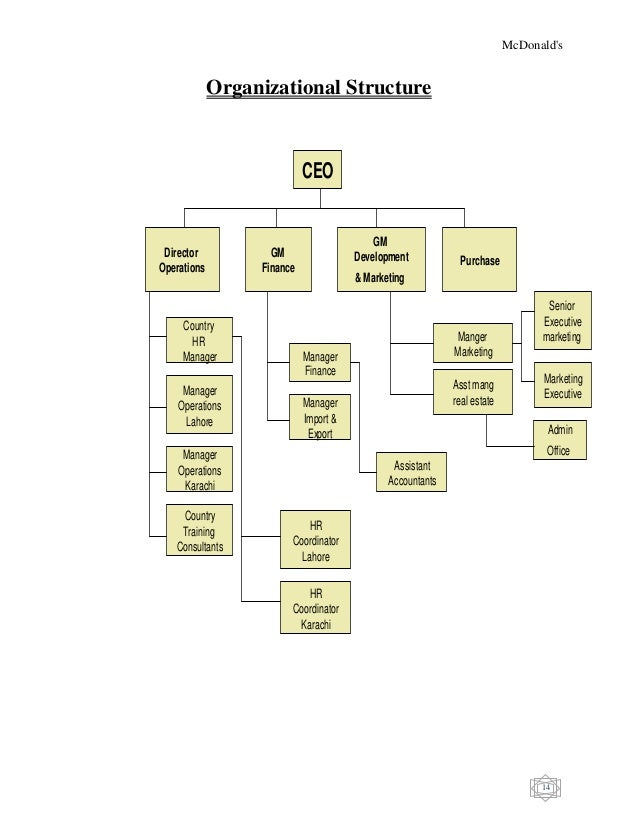 organisation in mcdonalds Mcdonalds org chart ( organizational chart) mcdonalds org chart by kelly bailey | updated 6 years ago.
