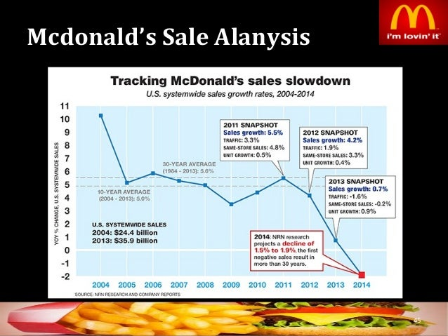 a market analysis of the mcdonalds corporation Mcdonald's corporation's business overview from the company's financial report:  general the company operates and franchises mcdonald's restaurants, which serve a locally-relevant menu of quality food and beverages sold at various price points in more than 100 countries.