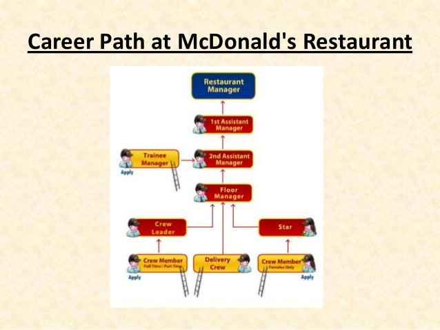 consumer perception towards mc donalds Our journey towards good from the start,  you are leaving the mcdonald's corporation web site for a site that is controlled by a third party,.