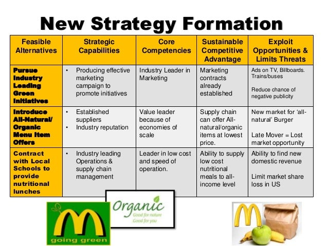 mcds current strategy Its strategy was profits through high volume and low current campaign mcdonald's racing not only sponsors nascar cars but also sponsors other racing.