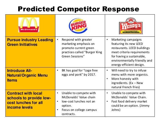 burger king strategy analysis