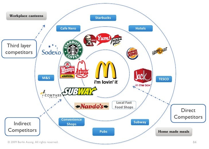 mcdonalds competitors Mcdonald's strategic  to yums 2cpm shows that mcdonalds is doing well as compare to its competitors actions  similar to strategic evaluation of mcdonald.