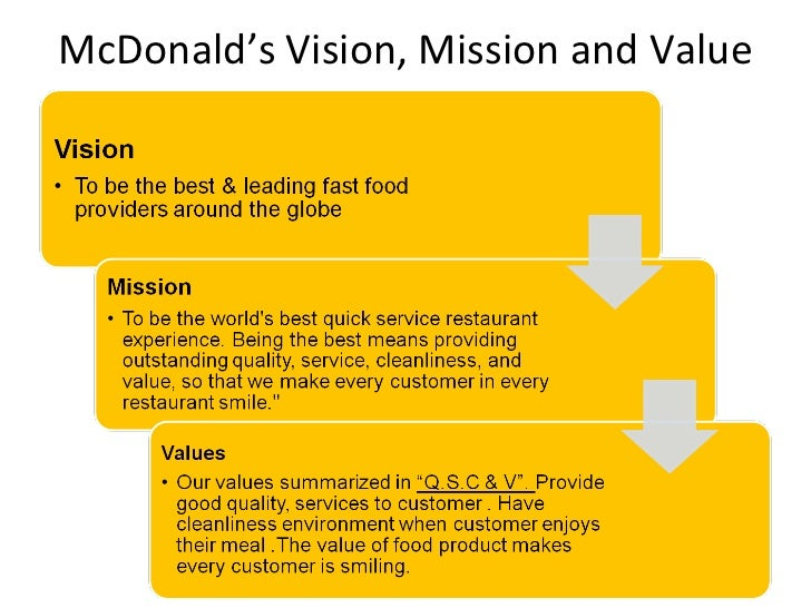 mcdonalds smart objectives Critical evaluation of mcdonald's performance objectives the company has ensured that its performance objectives are smart and mcdonalds.