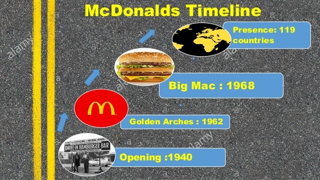 McDonald's Marketing Mix (4Ps) Analysis