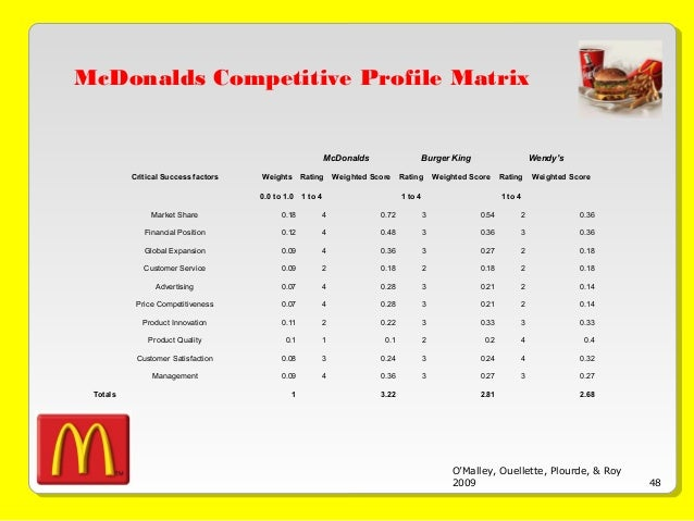 5 lessons to learn from McDonalds' marketing strategy