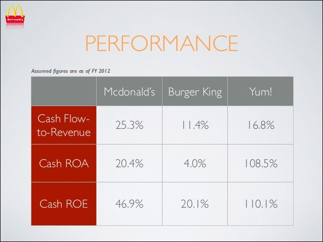 mcdonald s financial analysis Mcd stock valuation based on fundamental analysis involves checking and analyzing financial statements and not just the mcdonalds stock price.