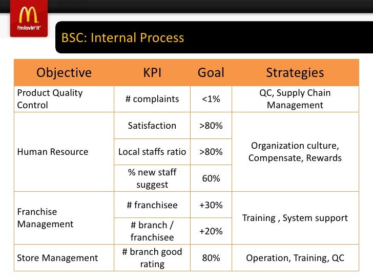 Crm strategy of mcdonalds