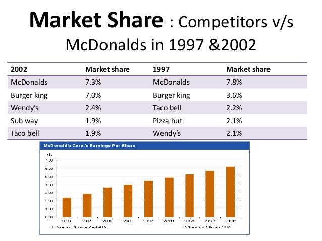 mcdonalds research Mcdonalds frequently talks to customers, they value this as a key aspect in the  development of mcdonalds restaurants research is undertaken for purposes of .