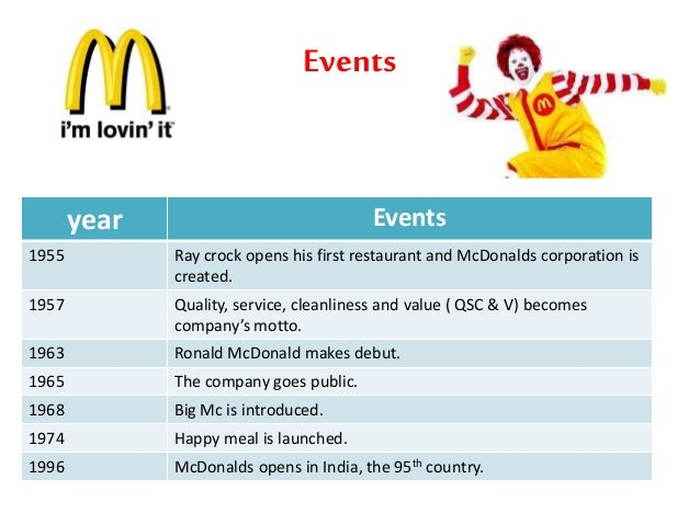 research on mcdonalds Acca/ oxford brookes research and analysis project 1 mcdonald's corporation research on the topic the methodology was to analyze the financial ratios which are.