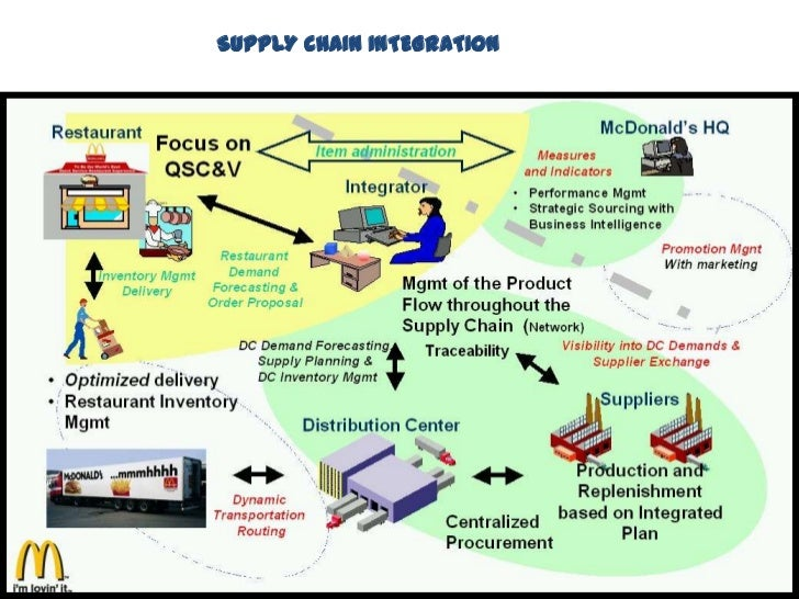 Mcdonald supply chain