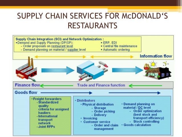 project on supply chain management of mcdonalds pdf
