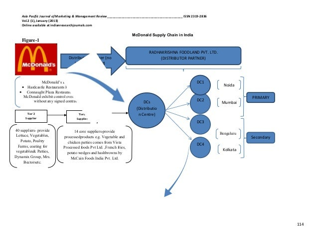 "mcdonalds supply chain Is there a ""secret sauce"" for consistent supply chain success mcdonald's— which is consistently ranked in the top echelon of supply chains by."