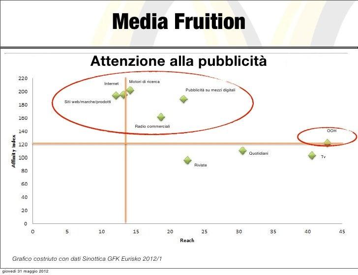 Media Fruition                                      Attenzione alla pubblicità                                            ...