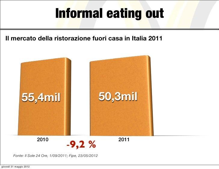 Informal eating out   Il mercato della ristorazione fuori casa in Italia 2011               55,4mil                       ...